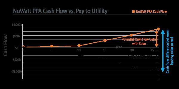 Solar cash flow - commercial and nonprofit